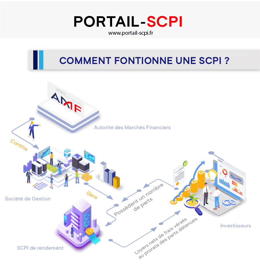 1- Infographie Scpi